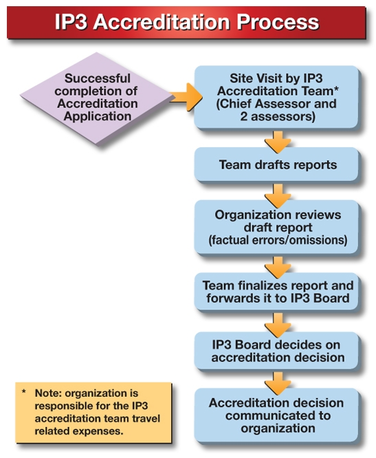 ip3 accreditation process2